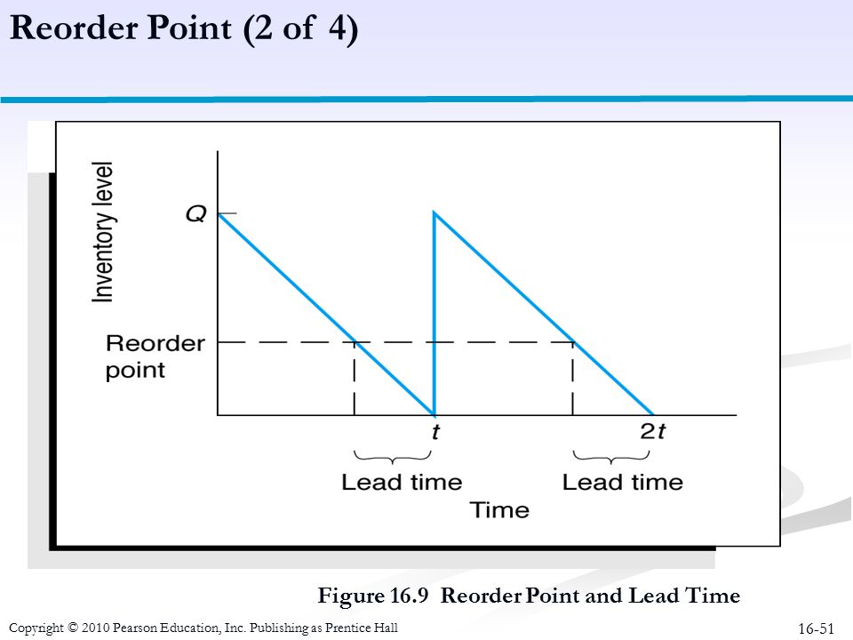 16-51 Figure 16.9 Reorder Point and Lead Time Reorder Point (2 of 4) Copyright © 2010 Pearson Education, Inc. Publishing as Prentice Hall