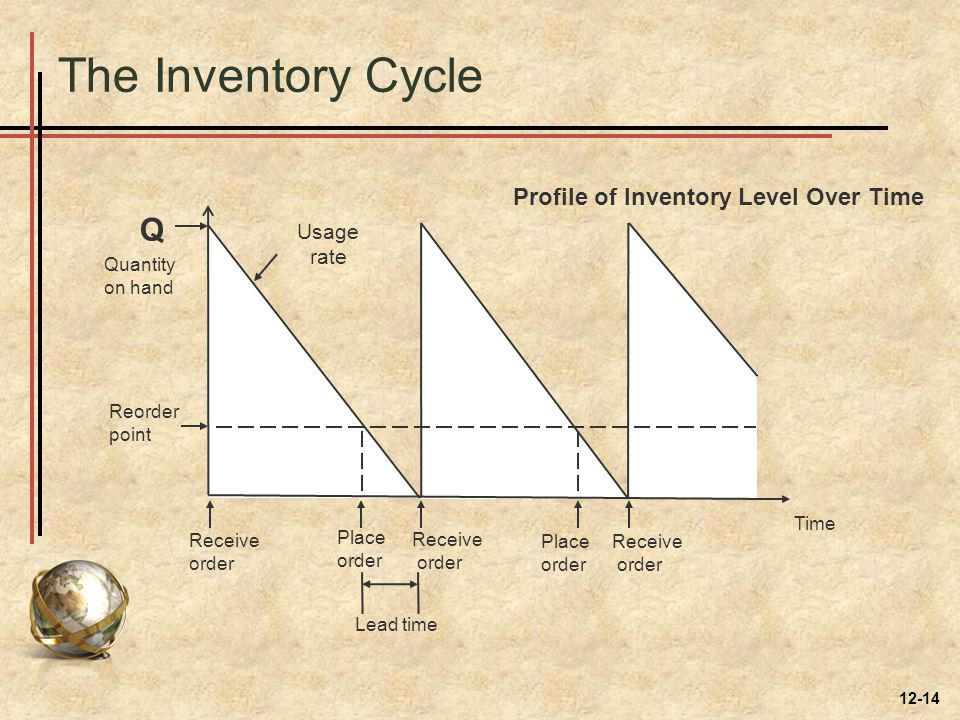 The Inventory Cycle Profile of Inventory Level Over Time Quantity on hand Q Receive order Place order Receive order Place order Receive order Lead tim