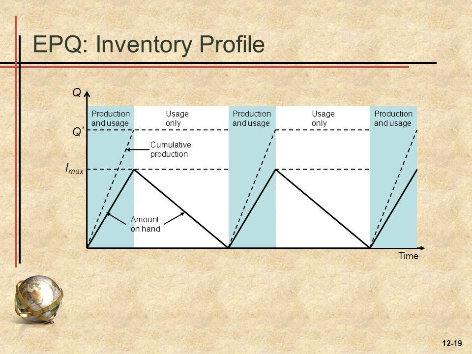 EPQ: Inventory Profile Q Q*Q* I max Production and usage Production and usage Production and usage Usage only Usage only Cumulative production Amount