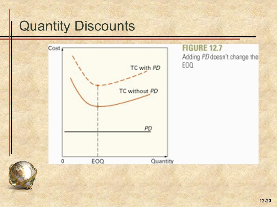 Quantity Discounts 12-23