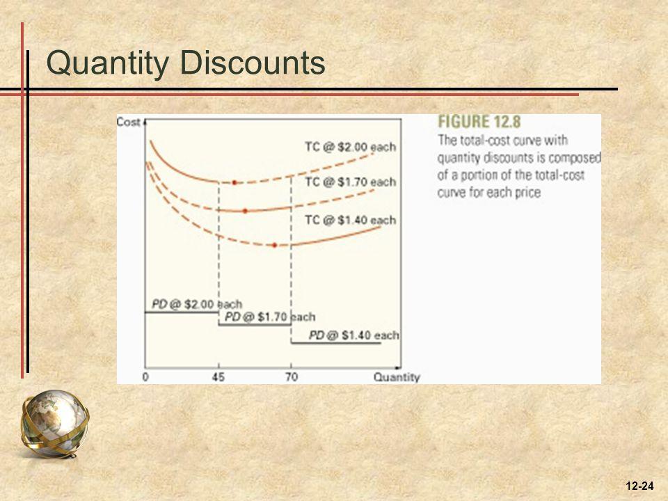 Quantity Discounts 12-24