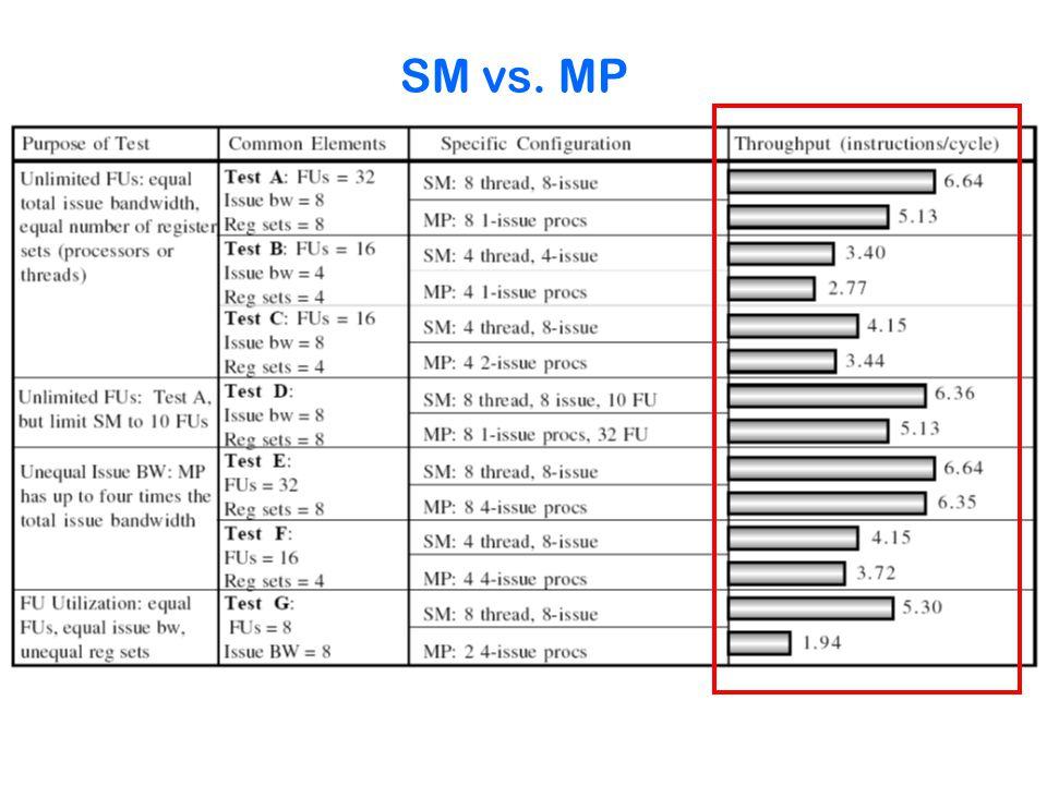 SM vs. MP