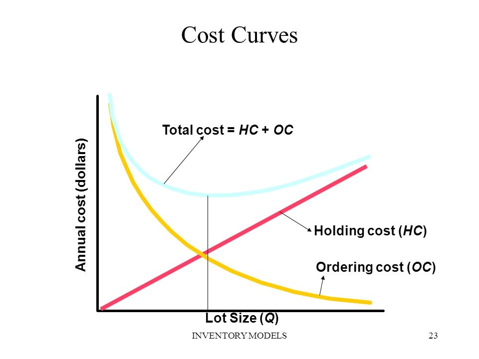 INVENTORY MODELS23 Cost Curves Annual cost (dollars) Lot Size (Q) Ordering cost (OC) Holding cost (HC) Total cost = HC + OC