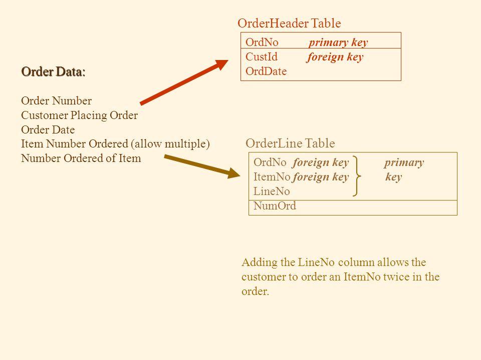 Order Data: Order Number Customer Placing Order Order Date Item Number Ordered (allow multiple) Number Ordered of Item OrderHeader Table OrdNo primary