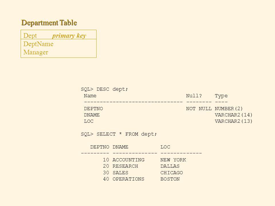 SQL> DESC dept; Name Null? Type ------------------------------- -------- ---- DEPTNO NOT NULL NUMBER(2) DNAME VARCHAR2(14) LOC VARCHAR2(13) SQL> SELEC