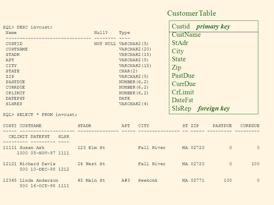 Customer Table Custid primary key CustName StAdr City State Zip PastDue CurrDue CrLimit DateFst SlsRep foreign key SQL> DESC invcust; Name Null? Type