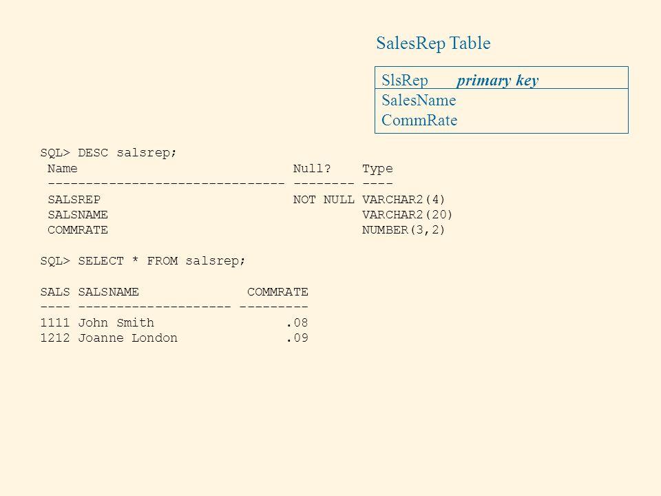 SalesRep Table SlsRep primary key SalesName CommRate SQL> DESC salsrep; Name Null? Type ------------------------------- -------- ---- SALSREP NOT NULL