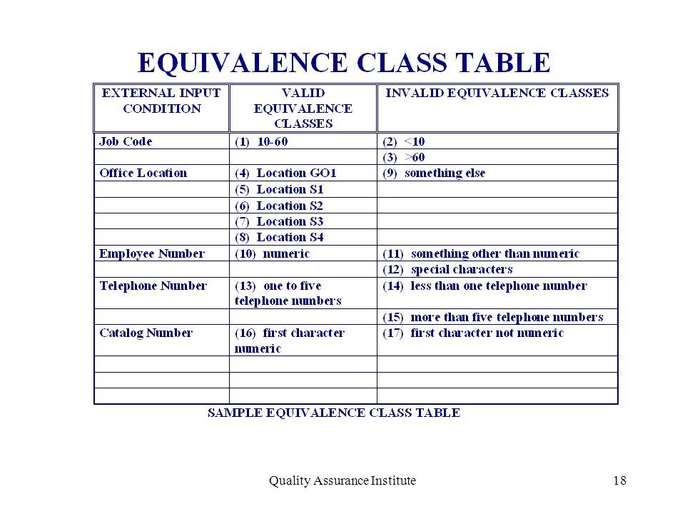 Quality Assurance Institute18