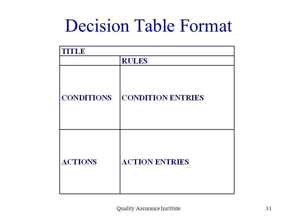 Quality Assurance Institute31 Decision Table Format