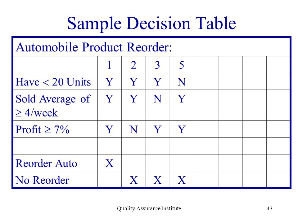 Quality Assurance Institute43 Sample Decision Table Automobile Product Reorder: 1235 Have  20 Units YYYN Sold Average of  4/week YYNY Profit  7% YN