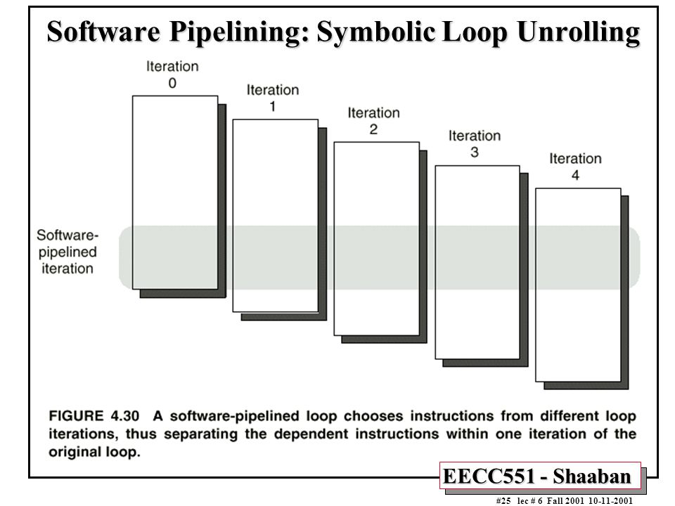 EECC551 - Shaaban #25 lec # 6 Fall 2001 10-11-2001 Software Pipelining: Symbolic Loop Unrolling