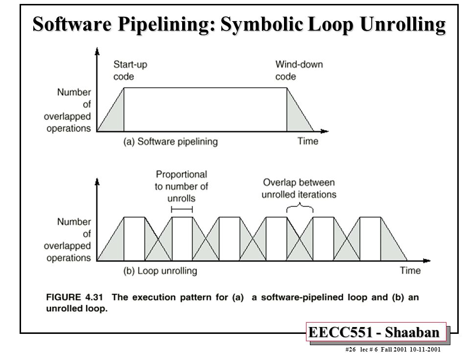 EECC551 - Shaaban #26 lec # 6 Fall 2001 10-11-2001 Software Pipelining: Symbolic Loop Unrolling