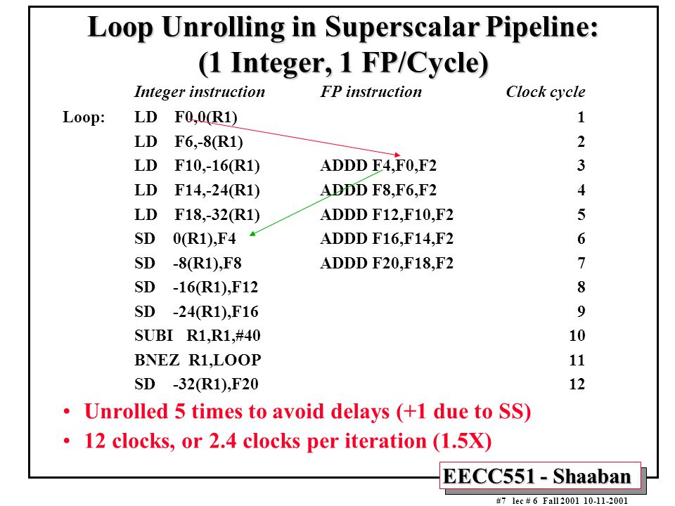 EECC551 - Shaaban #7 lec # 6 Fall 2001 10-11-2001 Loop Unrolling in Superscalar Pipeline: (1 Integer, 1 FP/Cycle) Integer instructionFP instructionClo