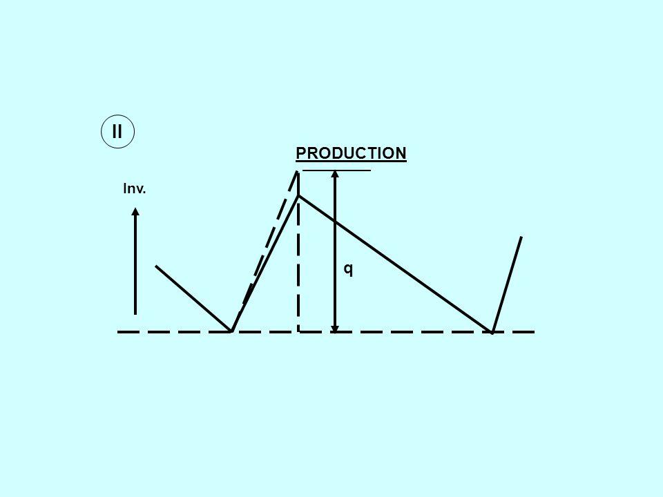 DETERMINISTIC SINGLE ITEM MODEL t1t1 t2t2 tptp t3t3 t4t4 t I max 0 -b Rate of fall, d Rate of rise p-d