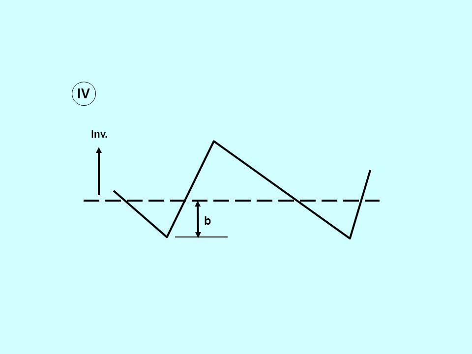 AVERAGE ANNUAL COSTS K (q, b) K (b, q) = Substituting for t, (t 1 + t 4 ), (t 2 + t 3 ) & I max in terms of q, b we obtain K (b, q) =