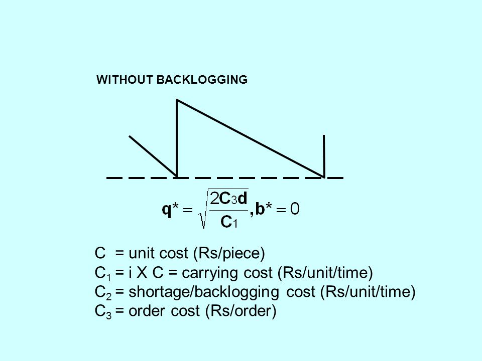 WITHOUT BACKLOGGING C = unit cost (Rs/piece) C 1 = i X C = carrying cost (Rs/unit/time) C 2 = shortage/backlogging cost (Rs/unit/time) C 3 = order cost (Rs/order)