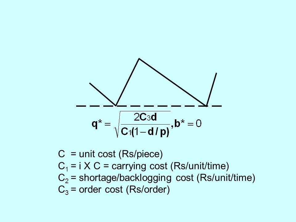 C = unit cost (Rs/piece) C 1 = i X C = carrying cost (Rs/unit/time) C 2 = shortage/backlogging cost (Rs/unit/time) C 3 = order cost (Rs/order)