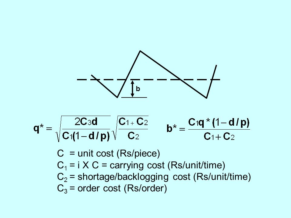 C = unit cost (Rs/piece) C 1 = i X C = carrying cost (Rs/unit/time) C 2 = shortage/backlogging cost (Rs/unit/time) C 3 = order cost (Rs/order) b