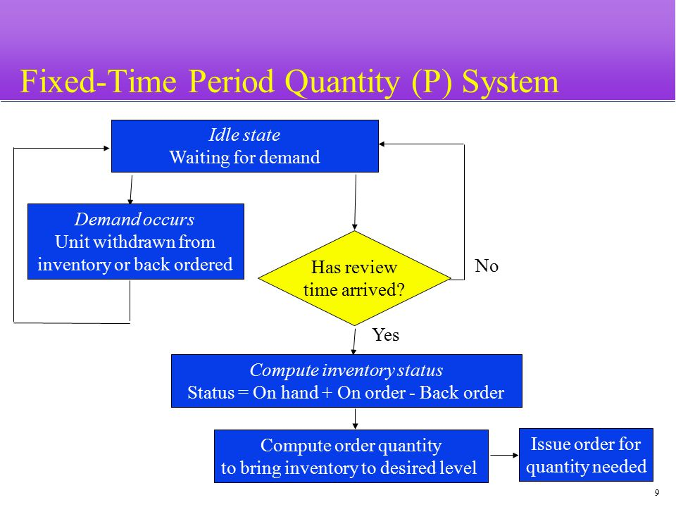20 Fixed-Time Period Model Issue an order for the number of units needed Compute order quantity to bring inventory up to required level Compute inventory status Status = On hand + On order - Back order Idle state Waiting for demand Demand occurs Unit withdrawn from inventory or back ordered Is status < Reorder point.
