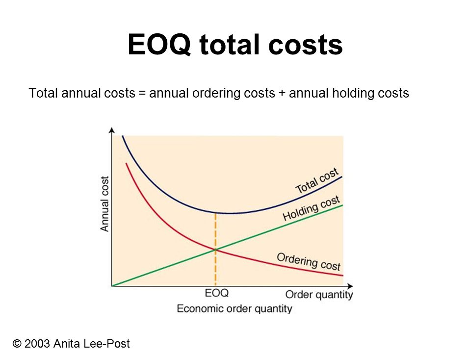 © 2003 Anita Lee-Post EOQ total costs Total annual costs = annual ordering costs + annual holding costs