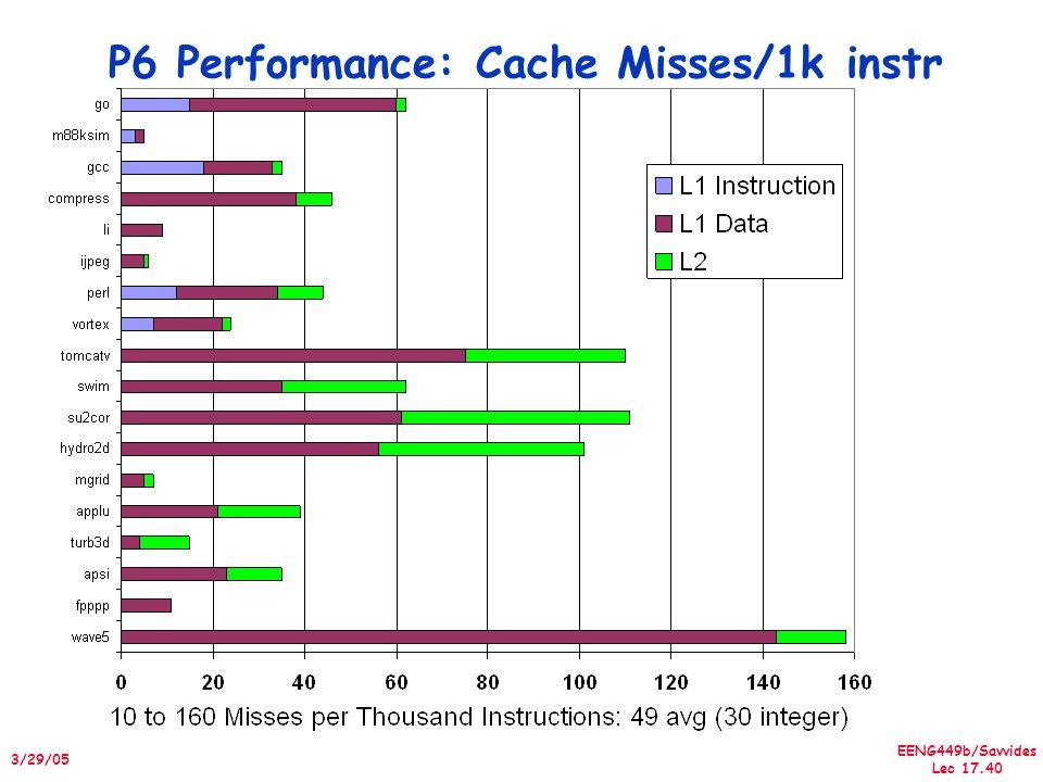 EENG449b/Savvides Lec 17.40 3/29/05 P6 Performance: Cache Misses/1k instr