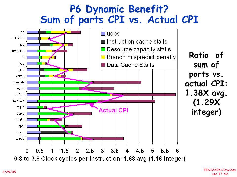 EENG449b/Savvides Lec 17.42 3/29/05 P6 Dynamic Benefit.