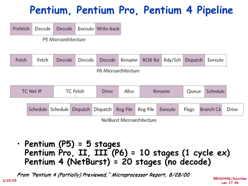 EENG449b/Savvides Lec 17.46 3/29/05 Pentium, Pentium Pro, Pentium 4 Pipeline Pentium (P5) = 5 stages Pentium Pro, II, III (P6) = 10 stages (1 cycle ex) Pentium 4 (NetBurst) = 20 stages (no decode) From Pentium 4 (Partially) Previewed, Microprocessor Report, 8/28/00