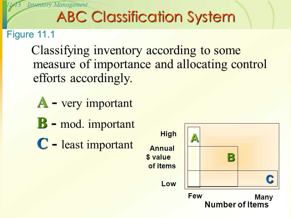 11-13Inventory Management ABC Classification System Classifying inventory according to some measure of importance and allocating control efforts accor