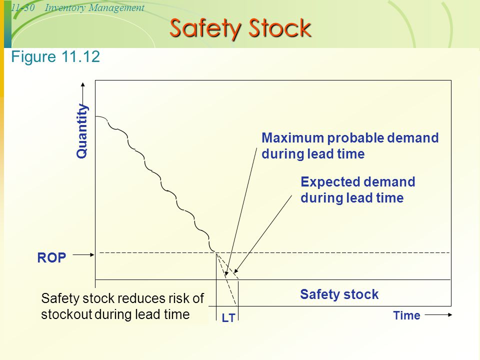 11-30Inventory Management Safety Stock LT Time Expected demand during lead time Maximum probable demand during lead time ROP Quantity Safety stock Fig