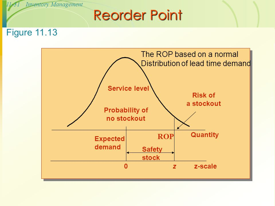 11-31Inventory Management Reorder Point ROP Risk of a stockout Service level Probability of no stockout Expected demand Safety stock 0z Quantity z-sca