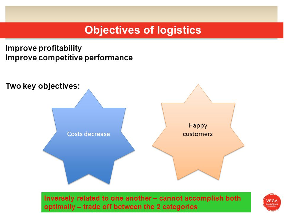 Objectives of logistics Costs decrease Happy customers Improve profitability Improve competitive performance Two key objectives: Inversely related to one another – cannot accomplish both optimally – trade off between the 2 categories