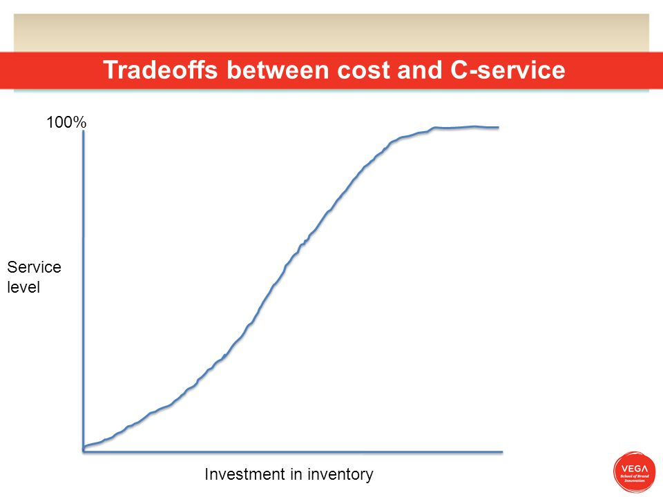 Tradeoffs between cost and C-service 100% Investment in inventory Service level