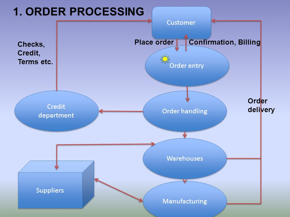 1. ORDER PROCESSING Customer Credit department Manufacturing Warehouses Order handling Order entry Suppliers Checks, Credit, Terms etc. Place orderCon