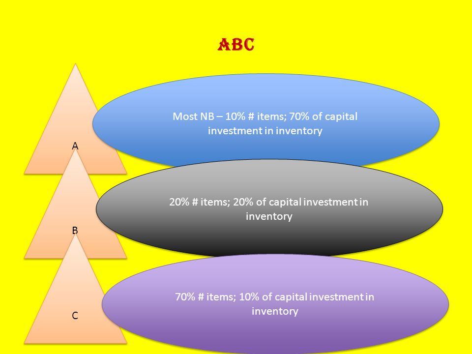 ABC A A B B C C Most NB – 10% # items; 70% of capital investment in inventory 20% # items; 20% of capital investment in inventory 70% # items; 10% of capital investment in inventory