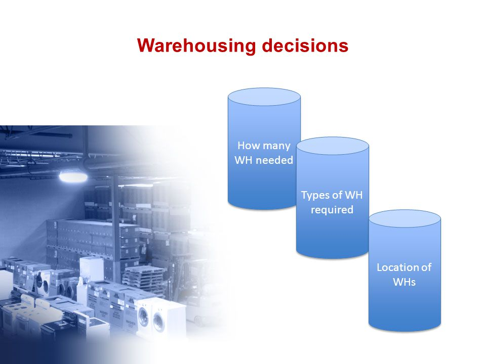 Warehousing decisions How many WH needed Types of WH required Location of WHs