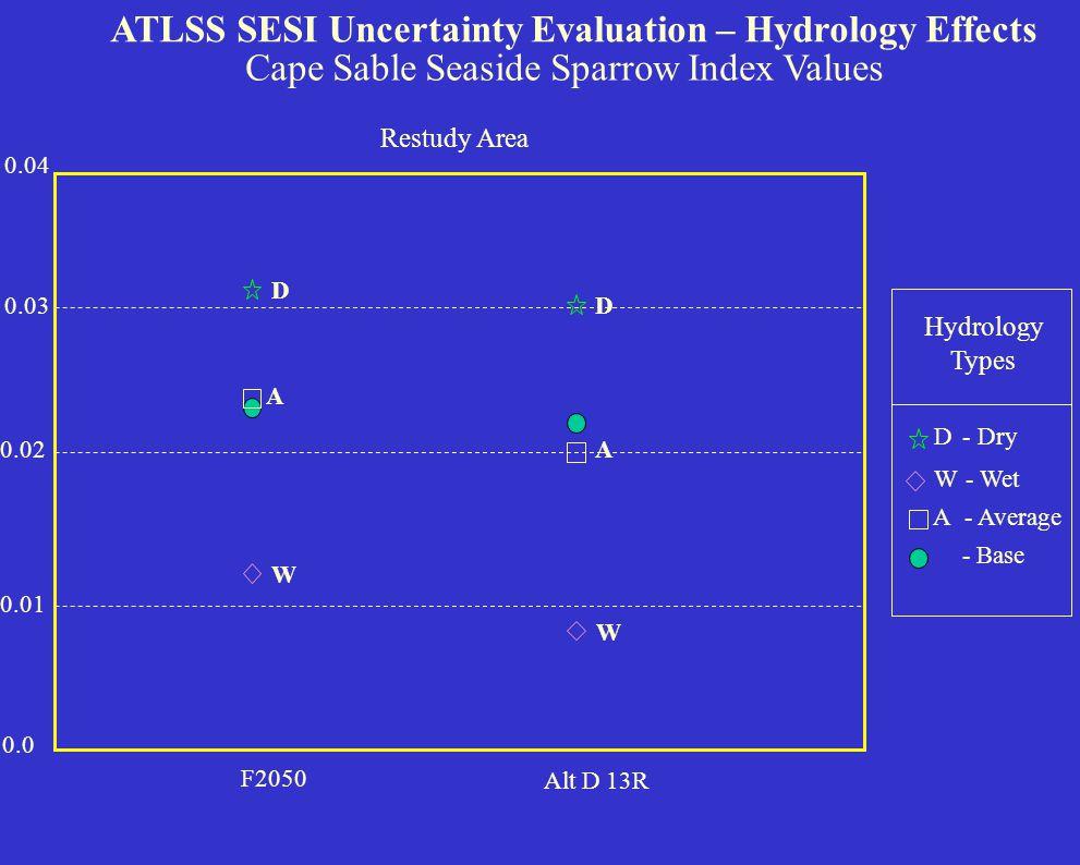 ATLSS Restudy Area Broken Down by Sub-regions
