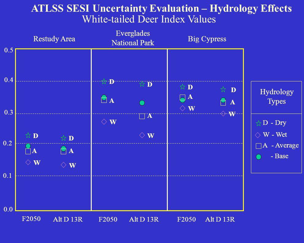 0.0 0.05 0.1 0.15 0.2 ATLSS SESI Uncertainty Evaluation – Hydrology Effects Wading Bird Index Values Restudy Area Short-legged Wading Birds F2050 Alt