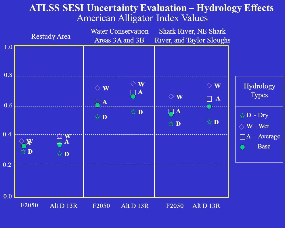 0.0 0.1 0.2 0.3 0.4 0.5 ATLSS SESI Uncertainty Evaluation – Hydrology Effects White-tailed Deer Index Values Everglades National Park Big CypressRestudy Area F2050 Alt D 13R D A D W D- Dry A W- Wet - Average - Base A D W W W W W A A A A D D D Hydrology Types