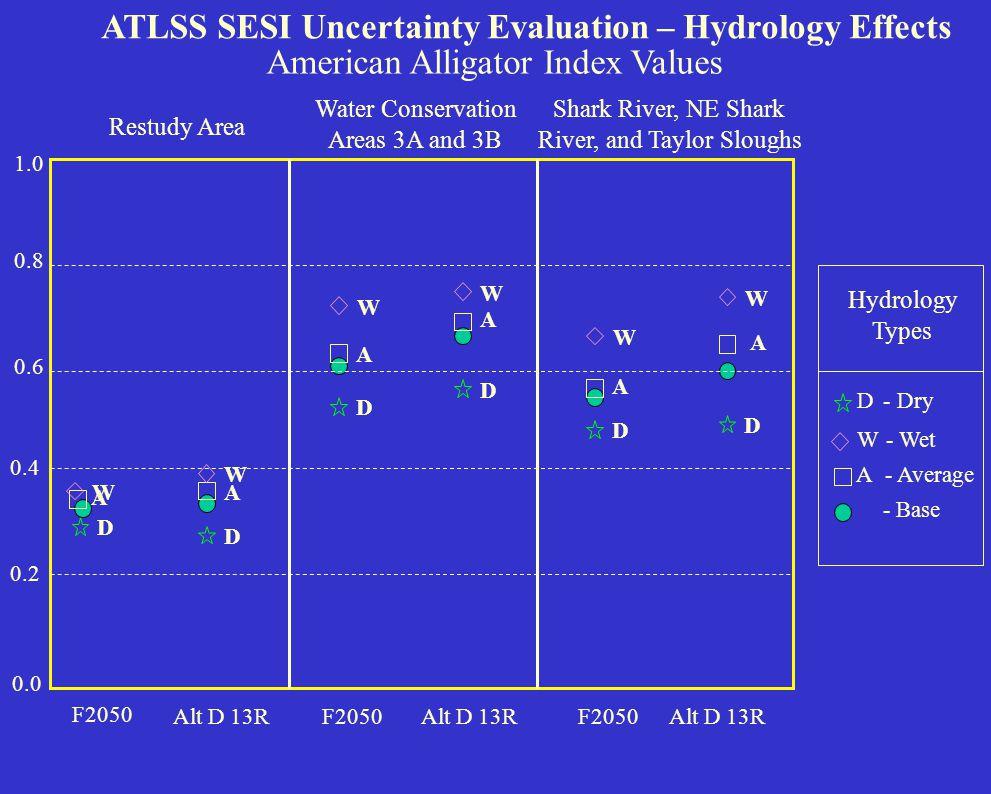 0.0 0.1 0.2 0.3 0.4 0.5 ATLSS SESI Uncertainty Evaluation – Hydrology Effects White-tailed Deer Index Values Everglades National Park Big CypressRestu