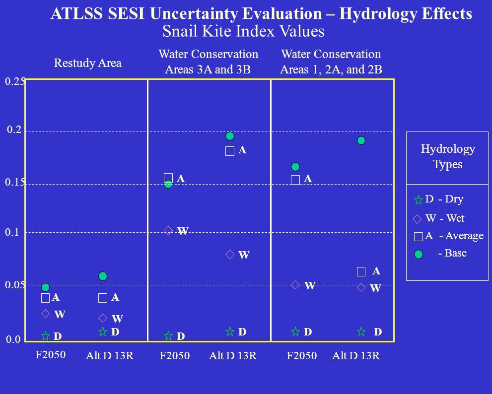 0.0 0.2 0.4 0.6 0.8 1.0 ATLSS SESI Uncertainty Evaluation – Hydrology Effects American Alligator Index Values Water Conservation Areas 3A and 3B Shark River, NE Shark River, and Taylor Sloughs Restudy Area F2050 Alt D 13R D A D W D- Dry A W- Wet - Average - Base A D W W W W W A A A A D D D Hydrology Types