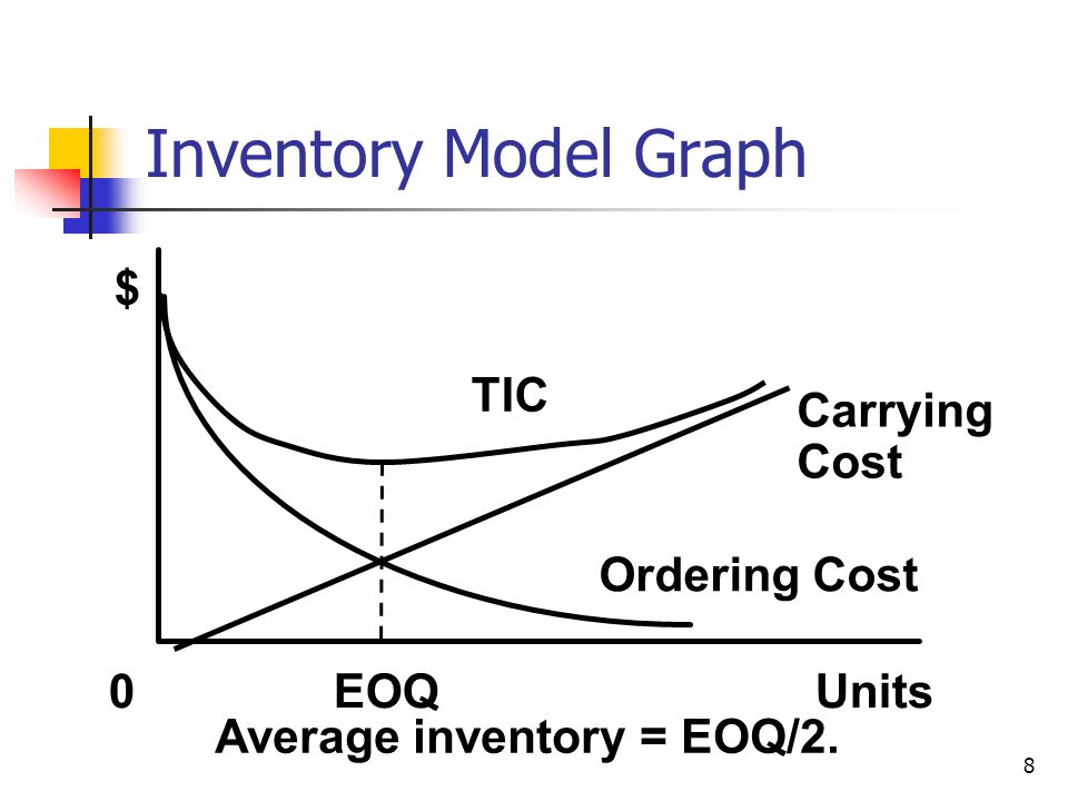 8 TIC Carrying Cost Ordering Cost 0 EOQ Units $ Average inventory = EOQ/2. Inventory Model Graph
