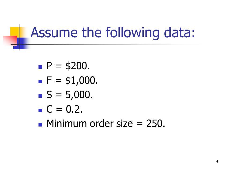 9 Assume the following data: P = $200. F = $1,000. S = 5,000. C = 0.2. Minimum order size = 250.