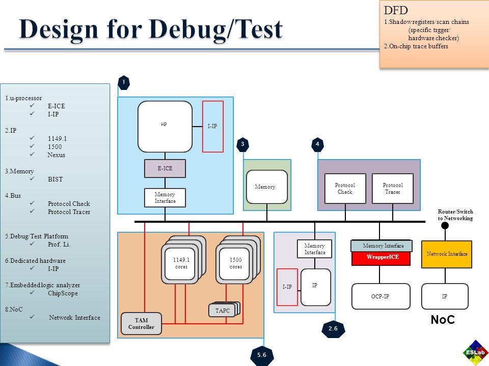 1.u-processor E-ICE I-IP 2.IP 1149.1 1500 Nexus 3.Memory BIST 4.Bus Protocol Check Protocol Tracer 5.Debug/Test Platform Prof.
