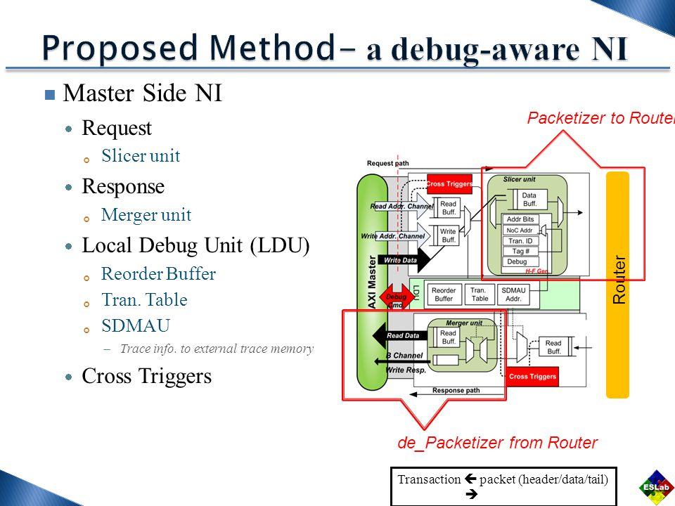 Master Side NI  Request 。 Slicer unit  Response 。 Merger unit  Local Debug Unit (LDU) 。 Reorder Buffer 。 Tran.
