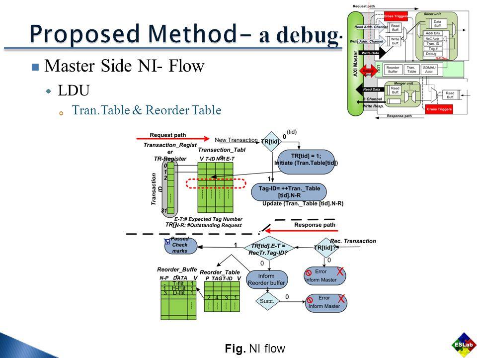 Master Side NI- Flow  LDU 。 Tran.Table & Reorder Table Fig. NI flow