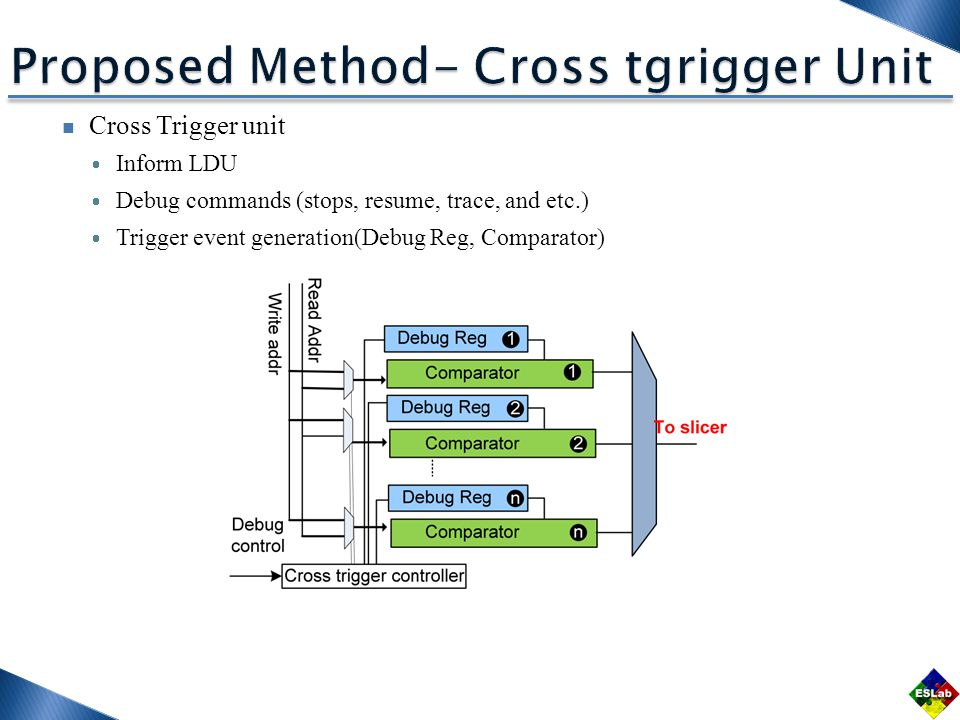Cross Trigger unit  Inform LDU  Debug commands (stops, resume, trace, and etc.)  Trigger event generation(Debug Reg, Comparator)