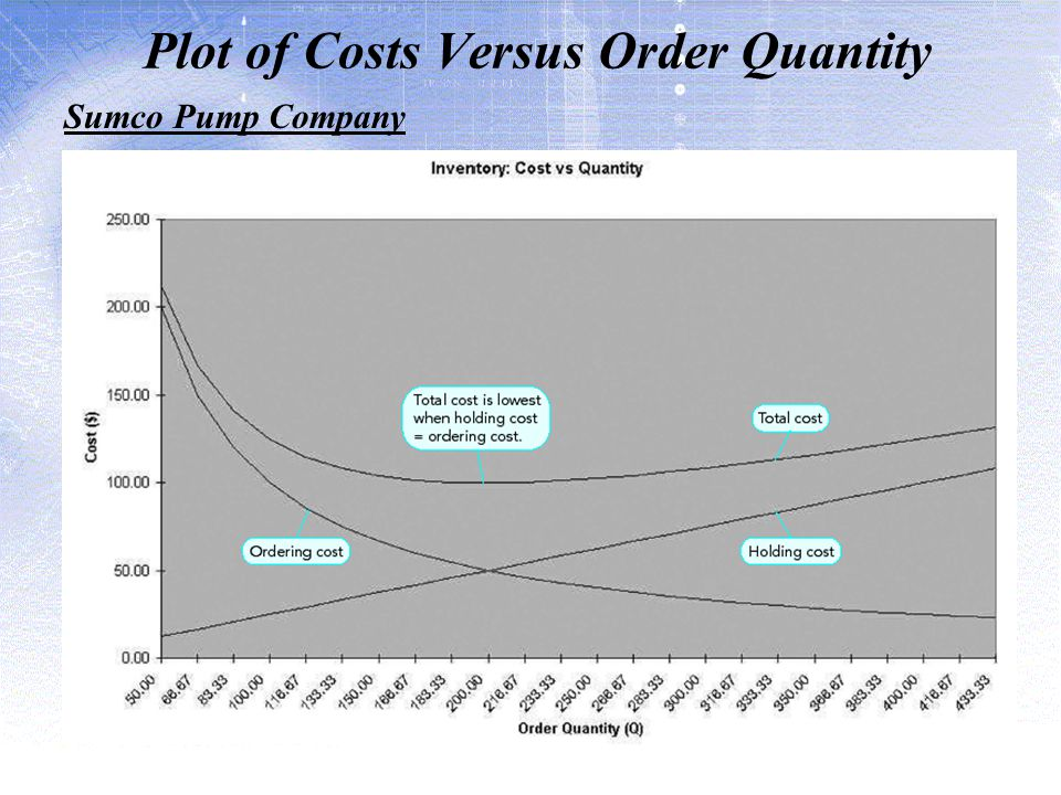 Plot of Costs Versus Order Quantity Sumco Pump Company