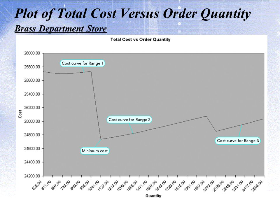 Plot of Total Cost Versus Order Quantity Brass Department Store