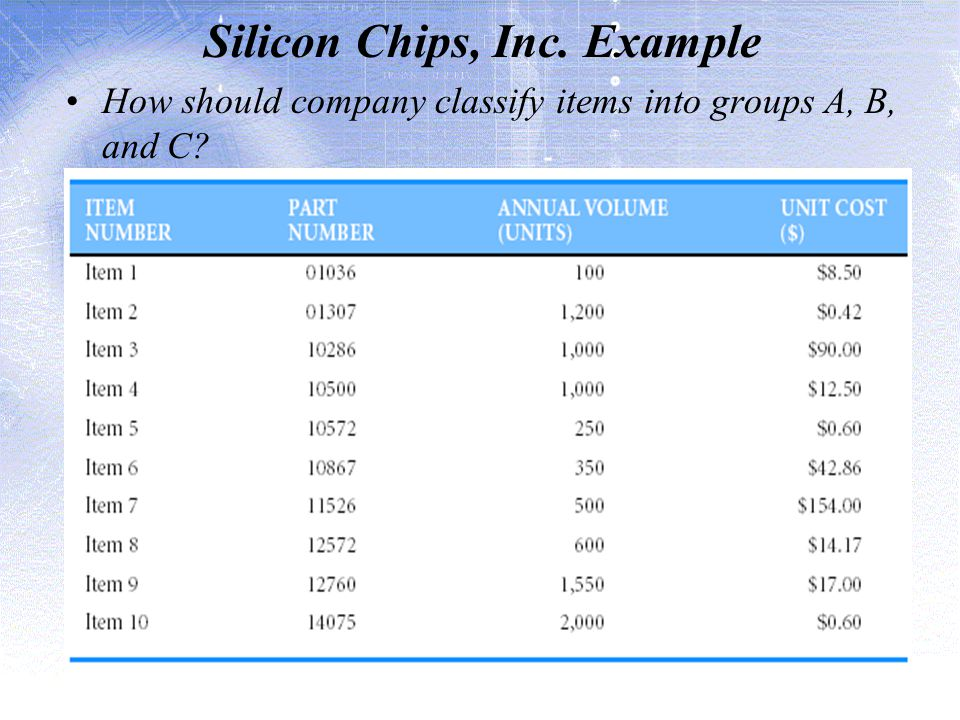 Silicon Chips, Inc. Example How should company classify items into groups A, B, and C?
