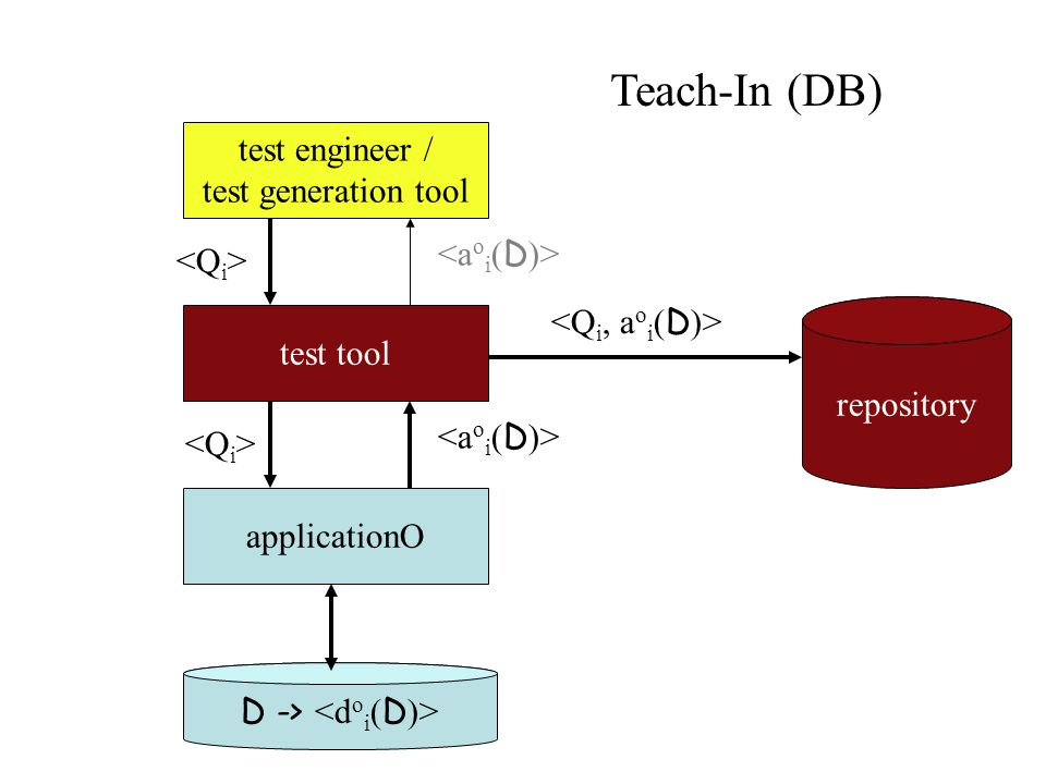 applicationO D -> test tool test engineer / test generation tool repository Teach-In (DB)